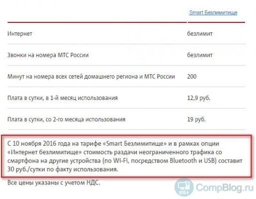 СМАРТ Безлимитище снимают 30 рублей за раздачу